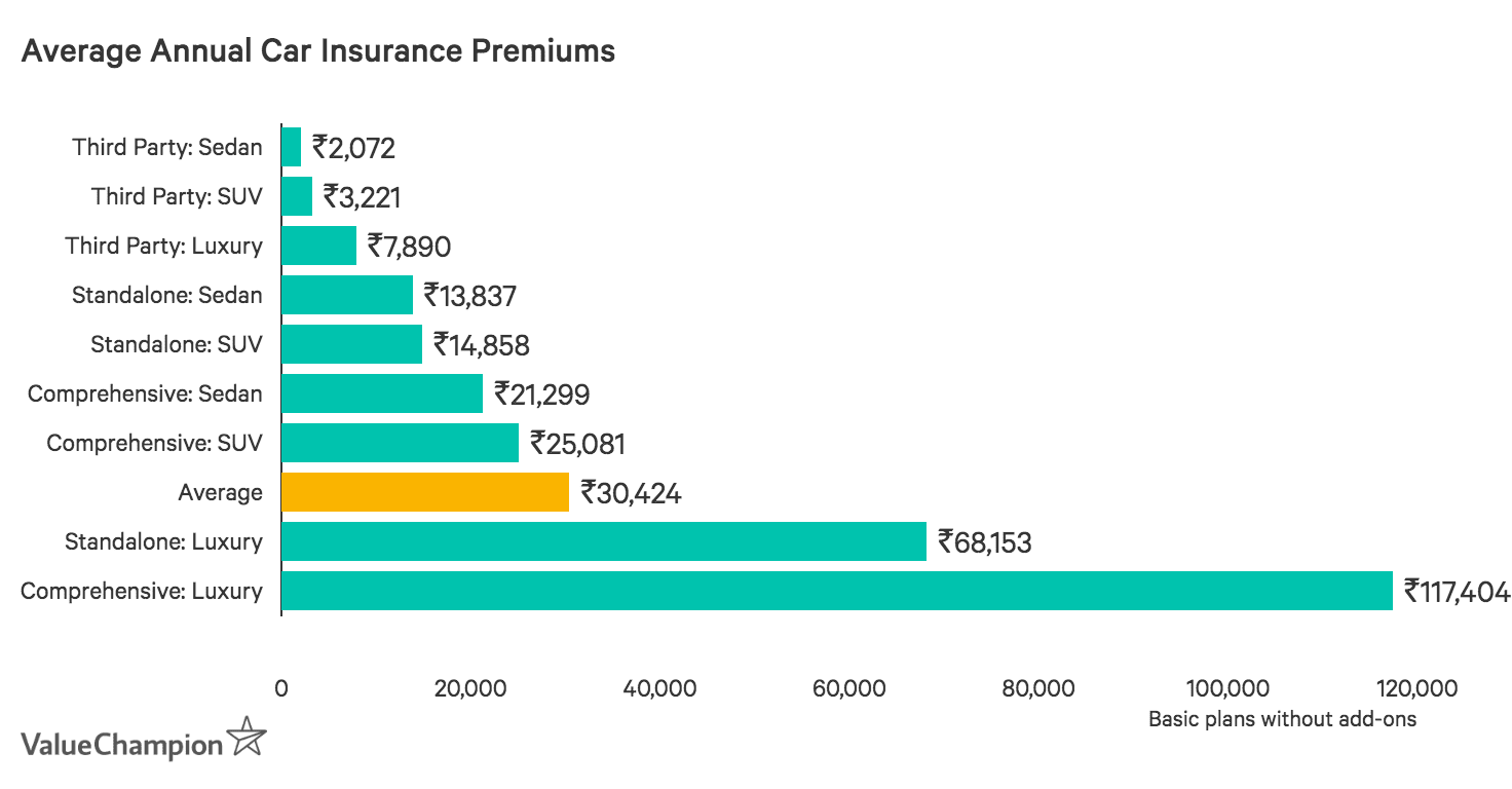 Average Annual Premium Prices For Indian Car Insurance