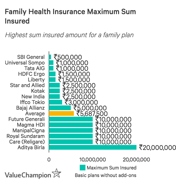 Maximum Sum Insured Indian Health Insurers