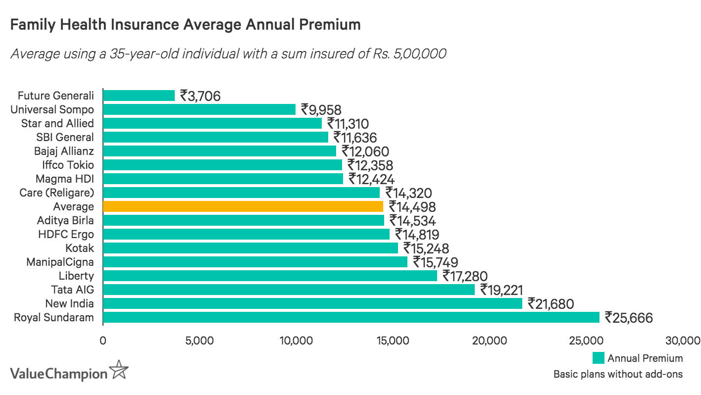 Annual Premium Prices Indian Family Health Insurance Policies