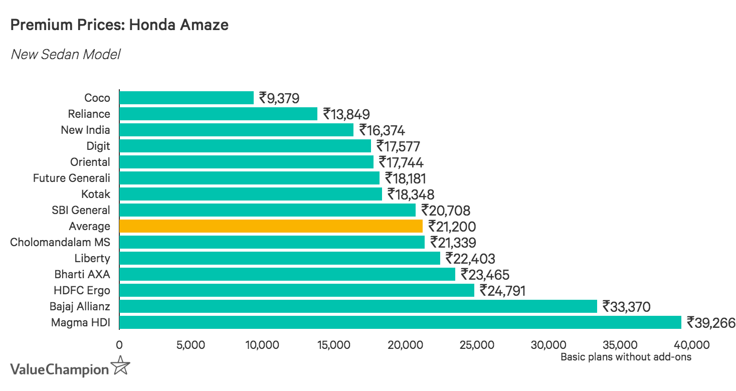 Bar graph showing premium prices for a new Honda Amaze