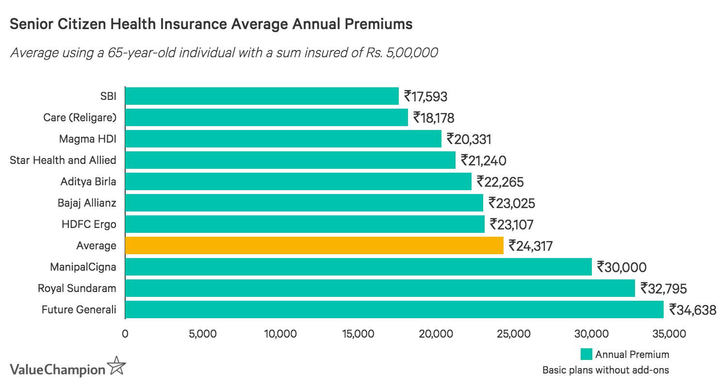 Annual Premium Prices Senior Citizen Health Insurance in India
