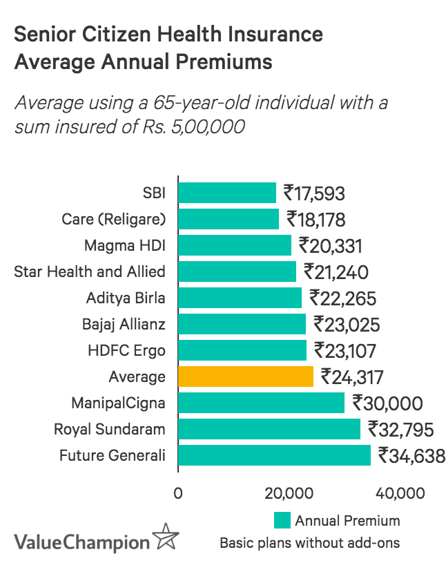 Annual Premium Prices Senior Citizen Health Insurance in India