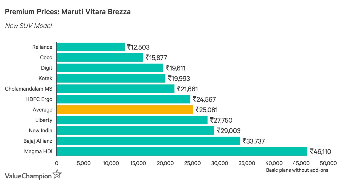 Premium Prices: Maruti Vitara Brezza