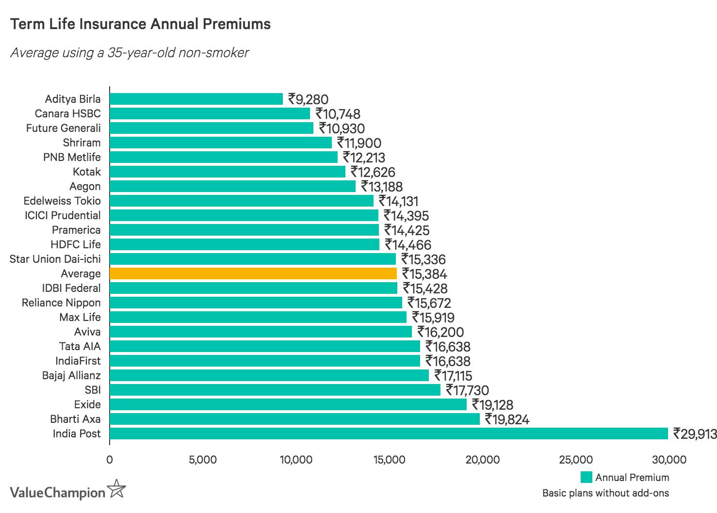 Annual Premium Prices Term Life Insurance in India