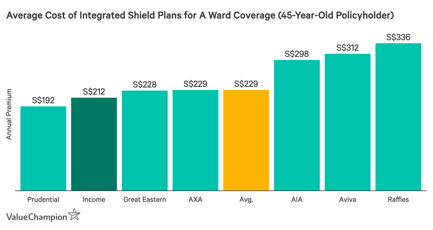 This graph shows the average premium of NTUC Income ward A plans compared to other ward A plans available