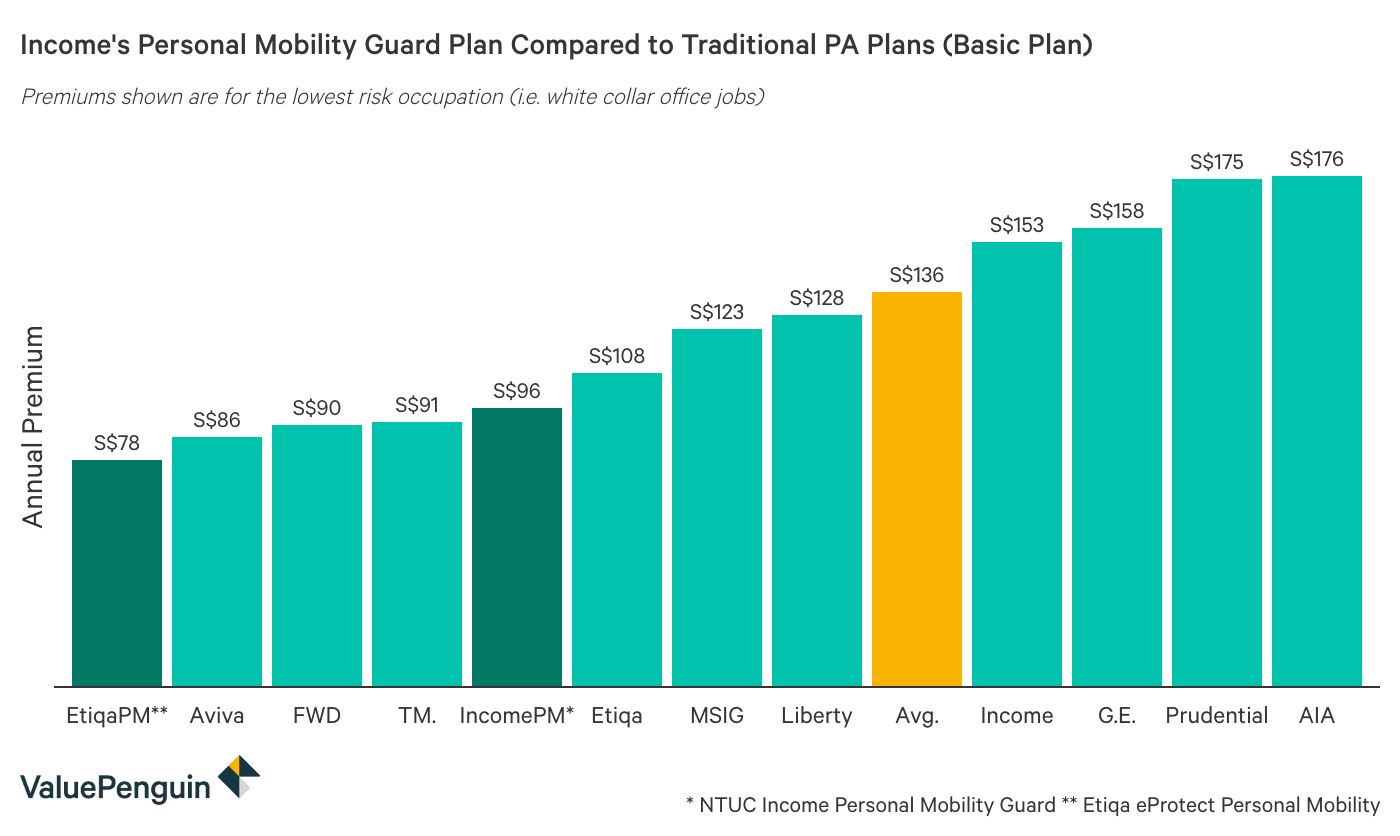 This graph shows how the price of NTUC Income's Personal Mobility Guard compares to other personal mobility guard plans on the market