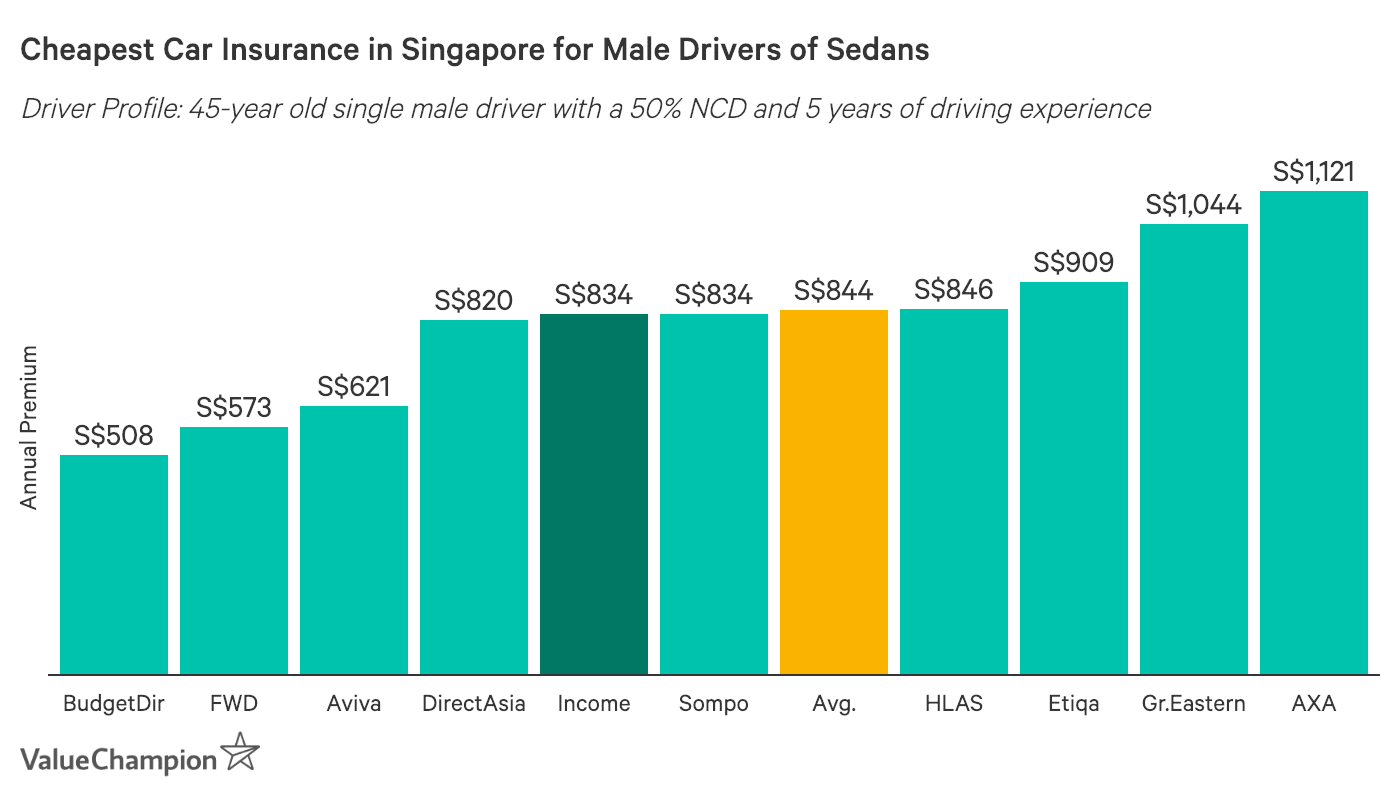 This graph depicts the cheapest motor insurance premiums for a male sedan driver, aged 45 years in Singapore
