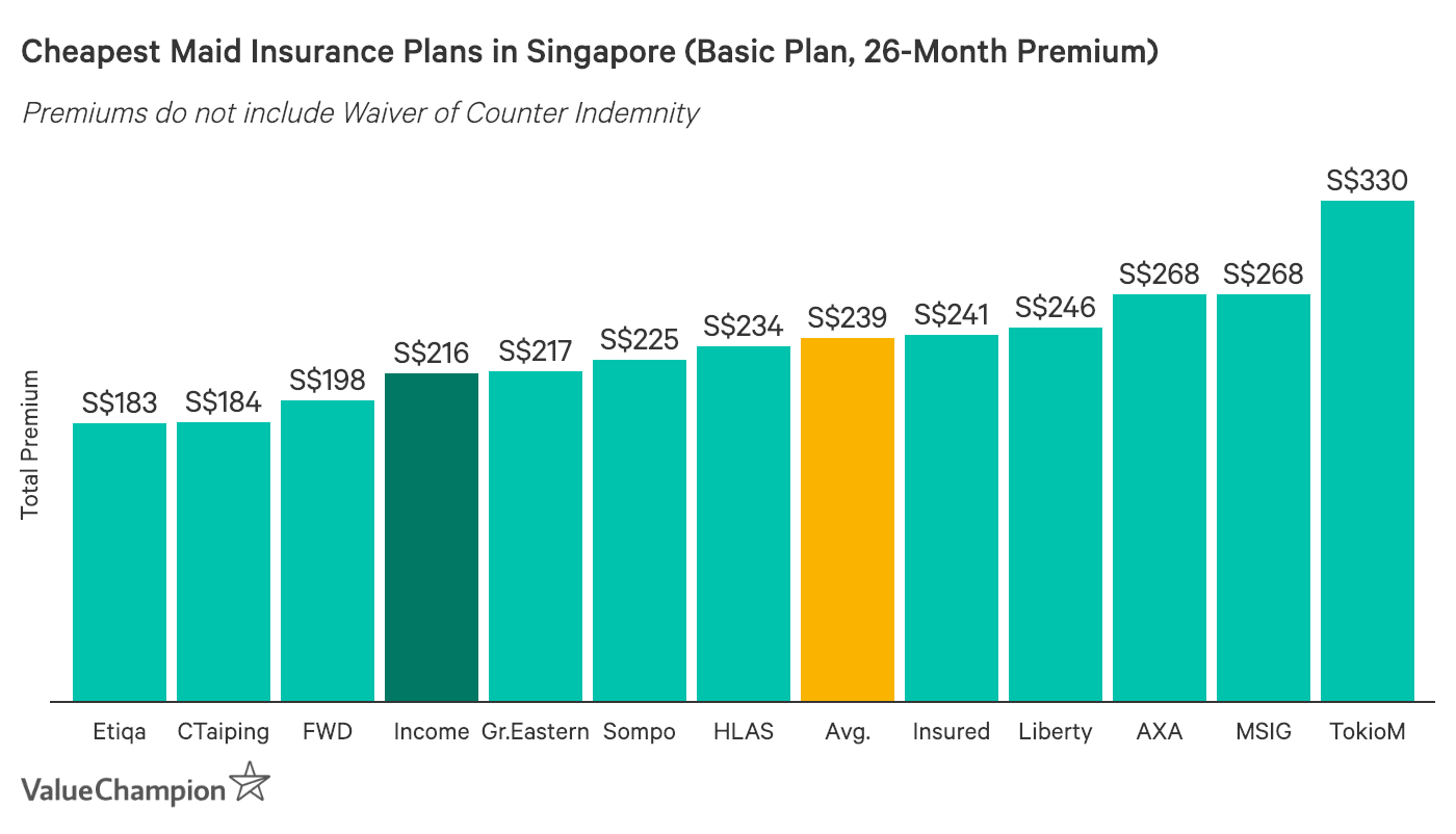 NTUC Income foreign maid insurance compared to other maid insurance costs