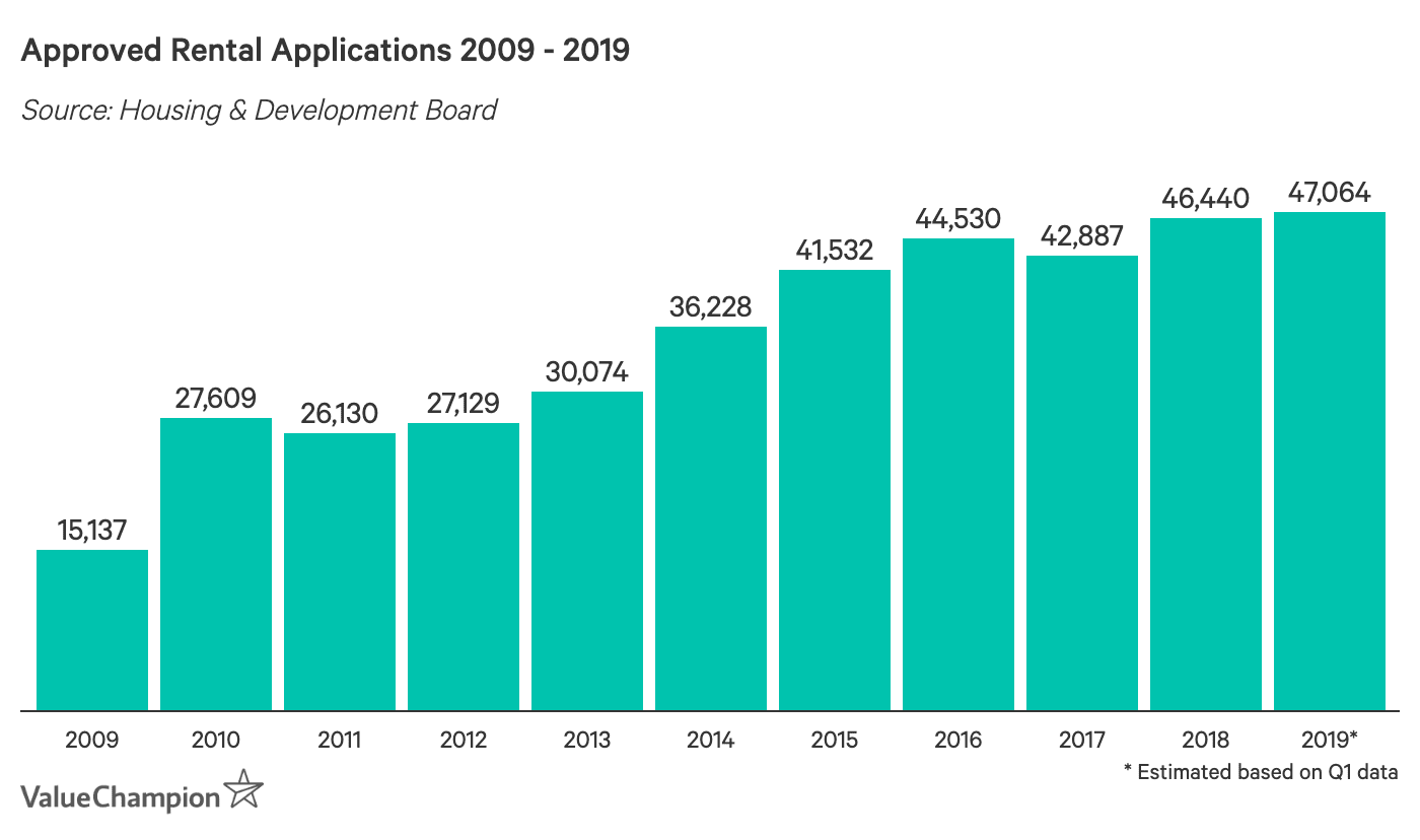 Approved Rental Applications 2009-2019
