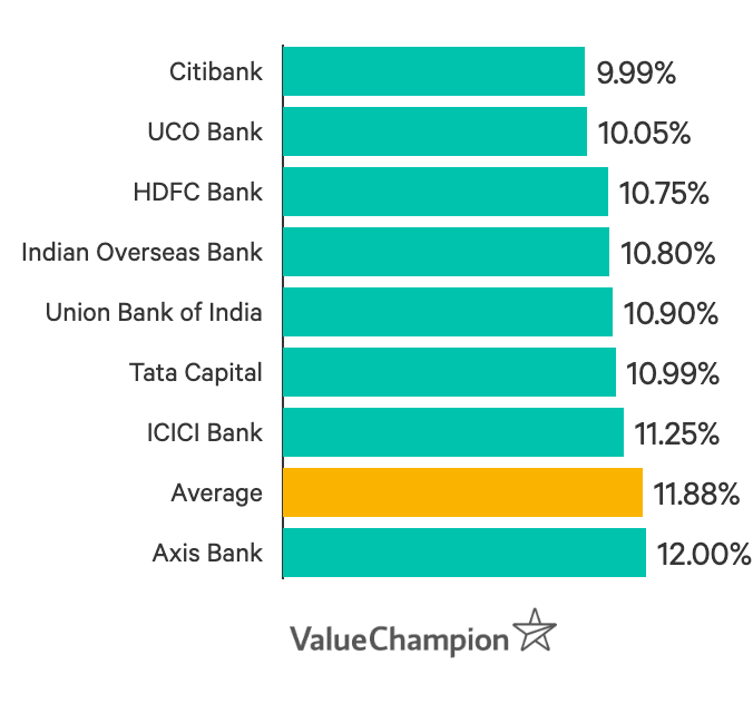 ValueChampion's picks of best loans for low salary and low income earners.