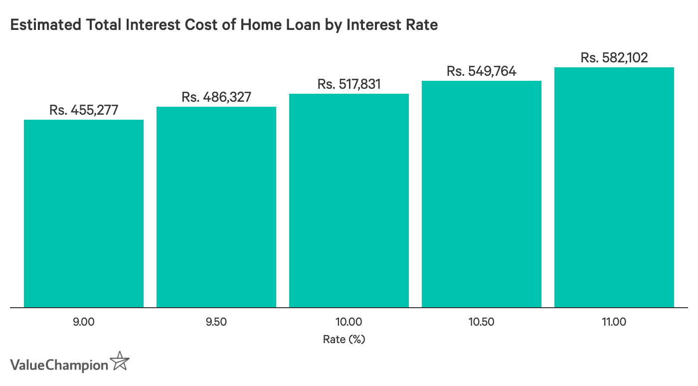 Estimated Home Loan Total Interest Cost by Interest Rate