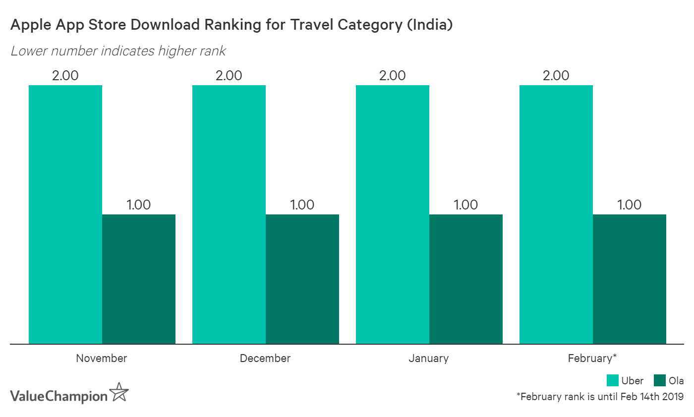 Ola has consistently ranked as the #1 travel app in India ahead of Uber
