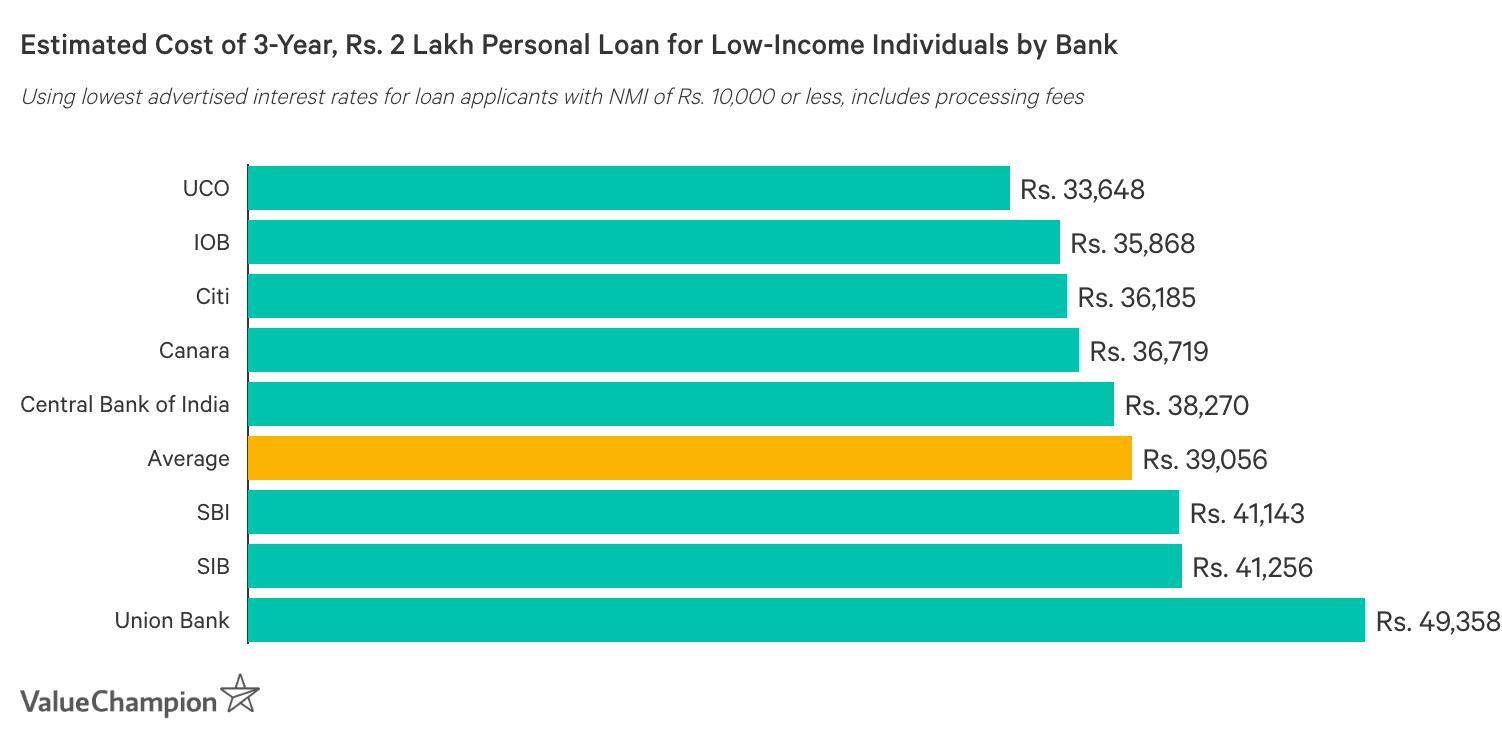 Estimated Cost of 3-Year, Rs. 2 Lakh Personal Loan by Bank: Chart ranks banks by estimated total cost of borrowing, based on the lowest interest rates advertised to loan applicants with net monthly incomes of Rs. 10,000 or less. Estimates include processing fees.