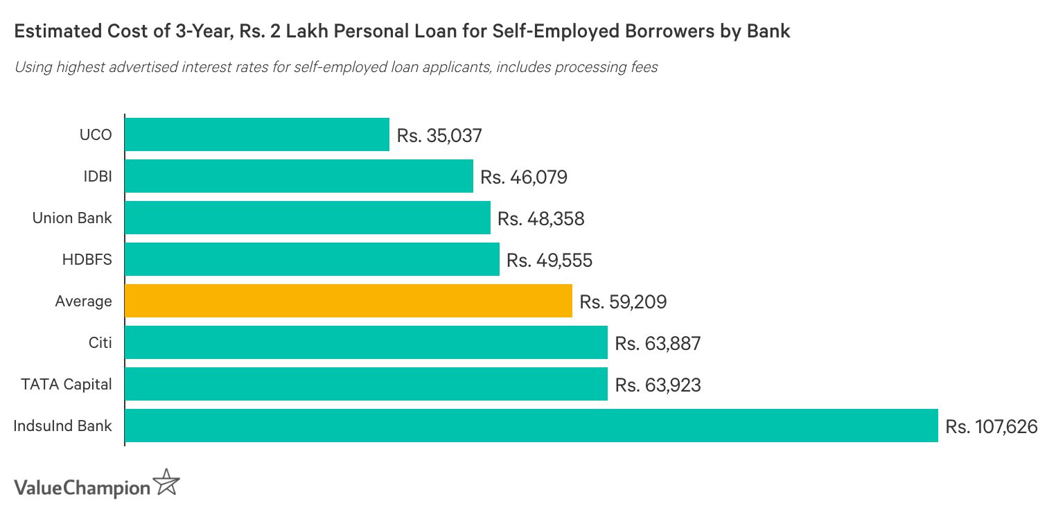 Estimated Cost of 3-Year, Rs. 2 Lakh Personal Loan by Bank: Chart ranks banks by estimated total cost of borrowing, based on the highest interest rates advertised to self-employed loan applicants. Estimates include processing fees.