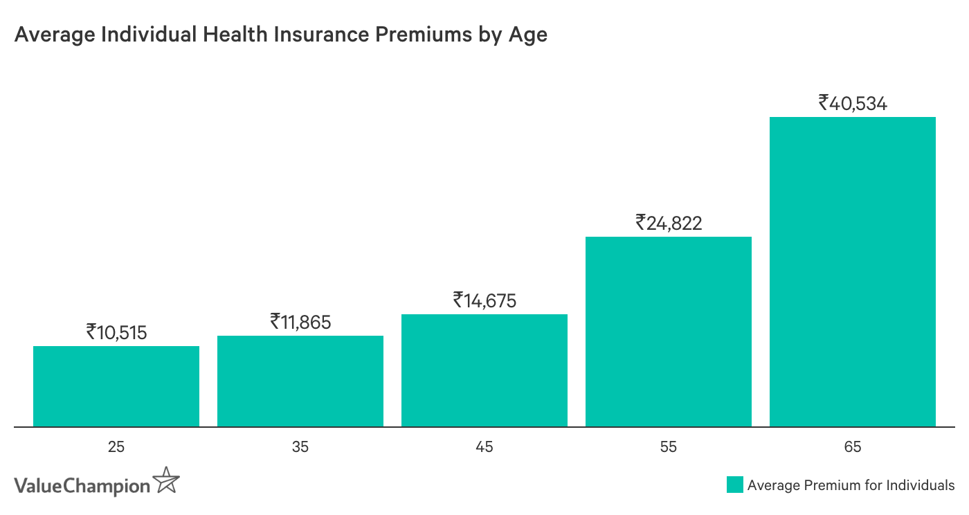 Graph showing Average Individual Health Insurance Premiums by Age