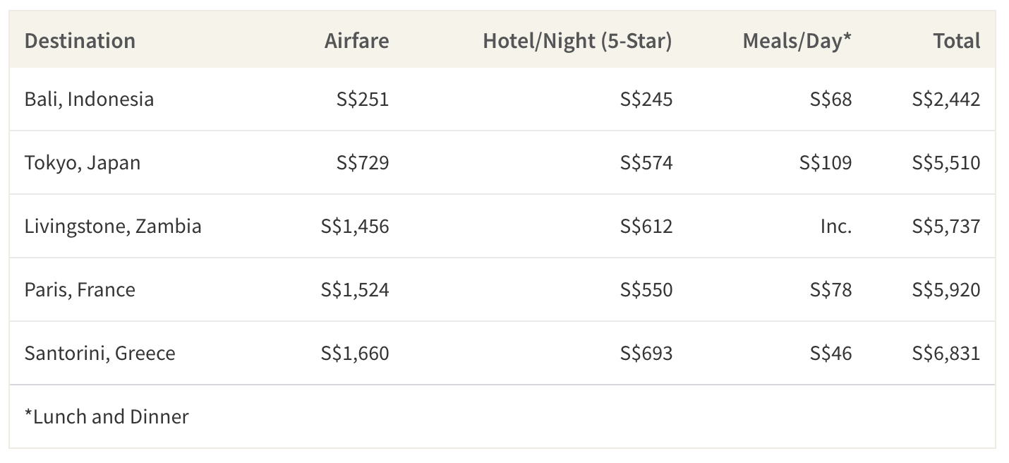 This table shows the average cost of a weeklong individual trip to 5 popular honeymoon destinations