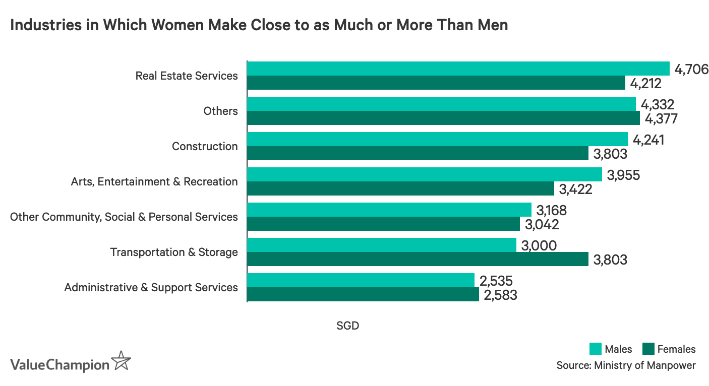 Industries in Which Women Make Close to as Much or More Than Men