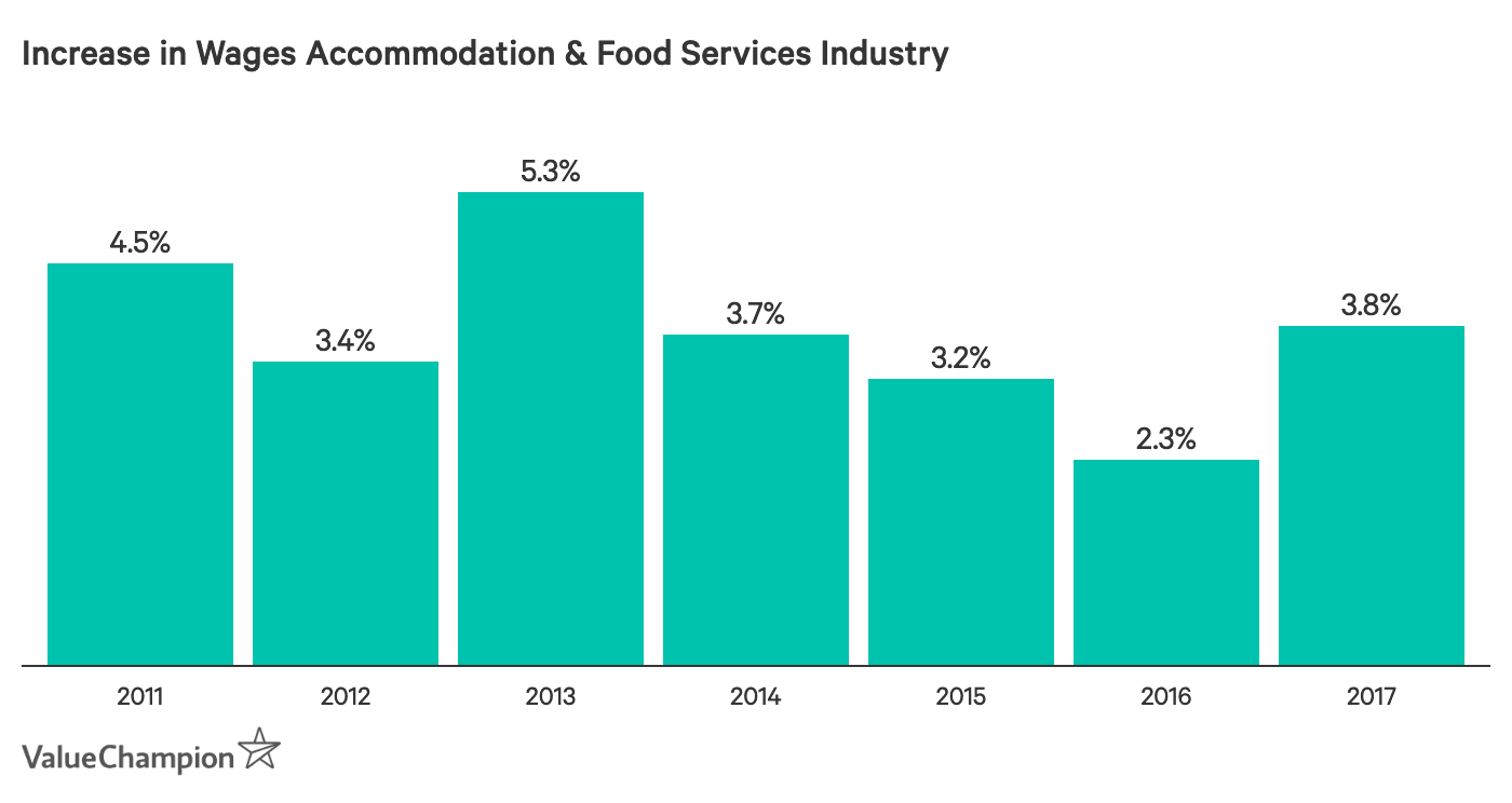 Increase in Accommodation & Food Services Total Wages