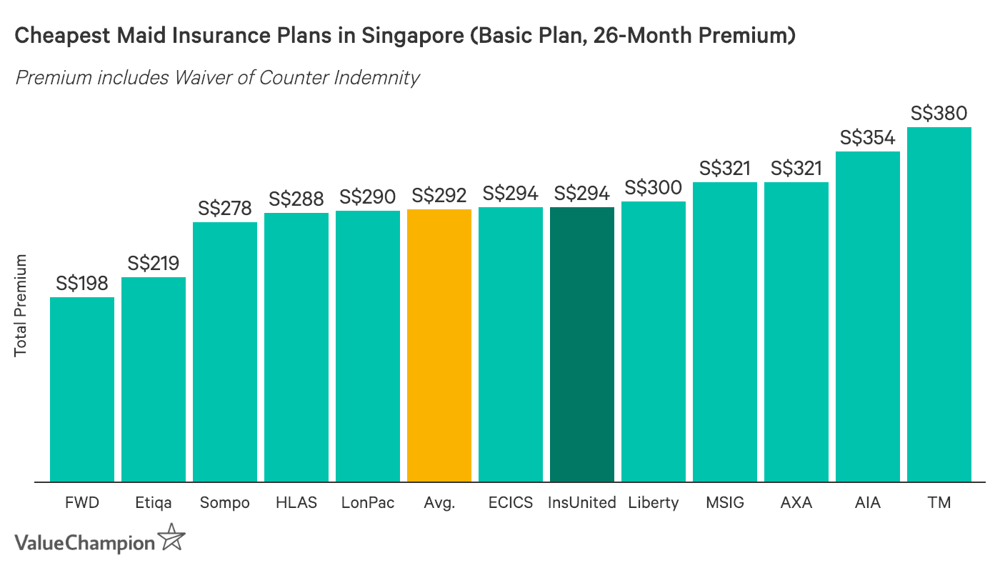 Insured United Domestic Maid Insurance premiums compared to other insurers