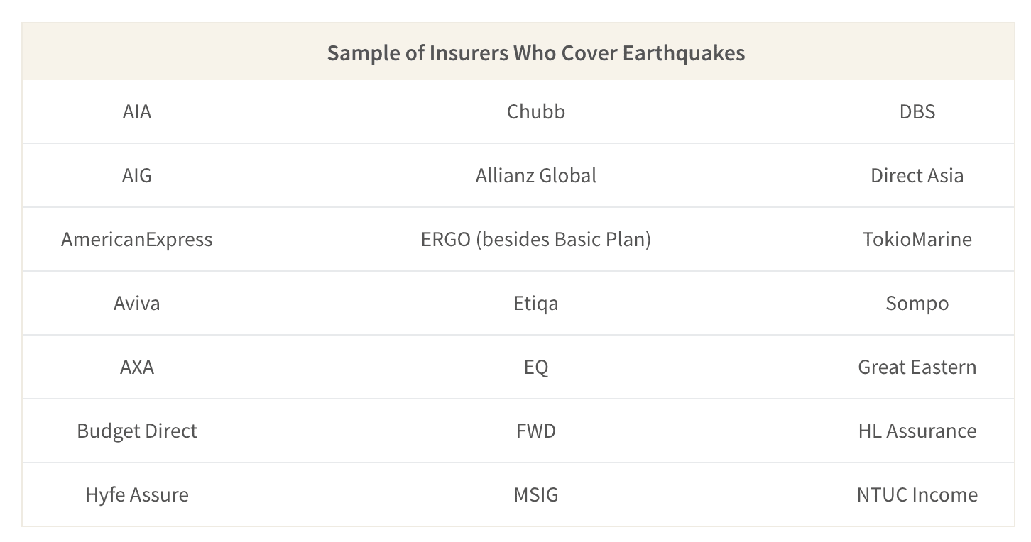 This table shows all the travel insurers who provide coverage for force majeure events