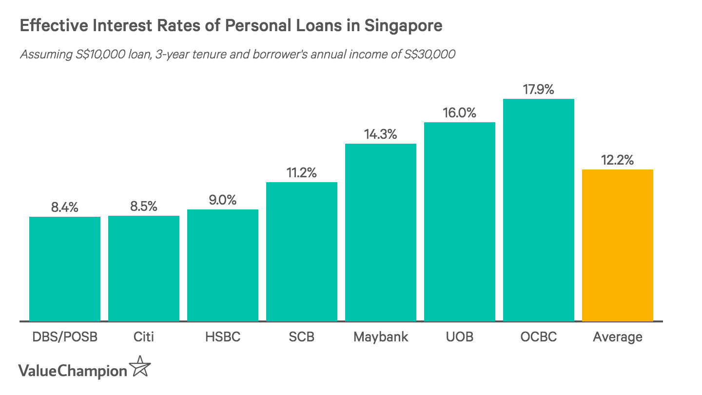 Bar graph comparing the effective interest rates of the best personal loans in Singapore to help consumers find a personal loan with the lowest interest rate. We assume a loan tenure of 3 years, a principal of S$10,000 and an annual income of at least S$30,000