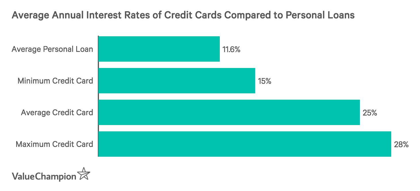 Average Annual Interest Rates of Credit Cards Compared to Personal Loans
