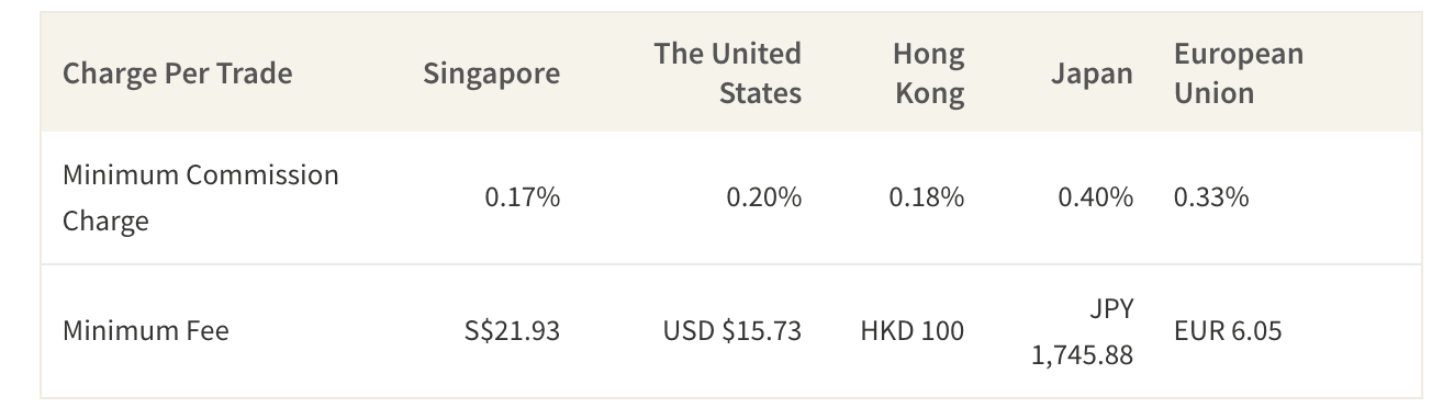 Average Commission Fees Per Trade for Trading Internationally