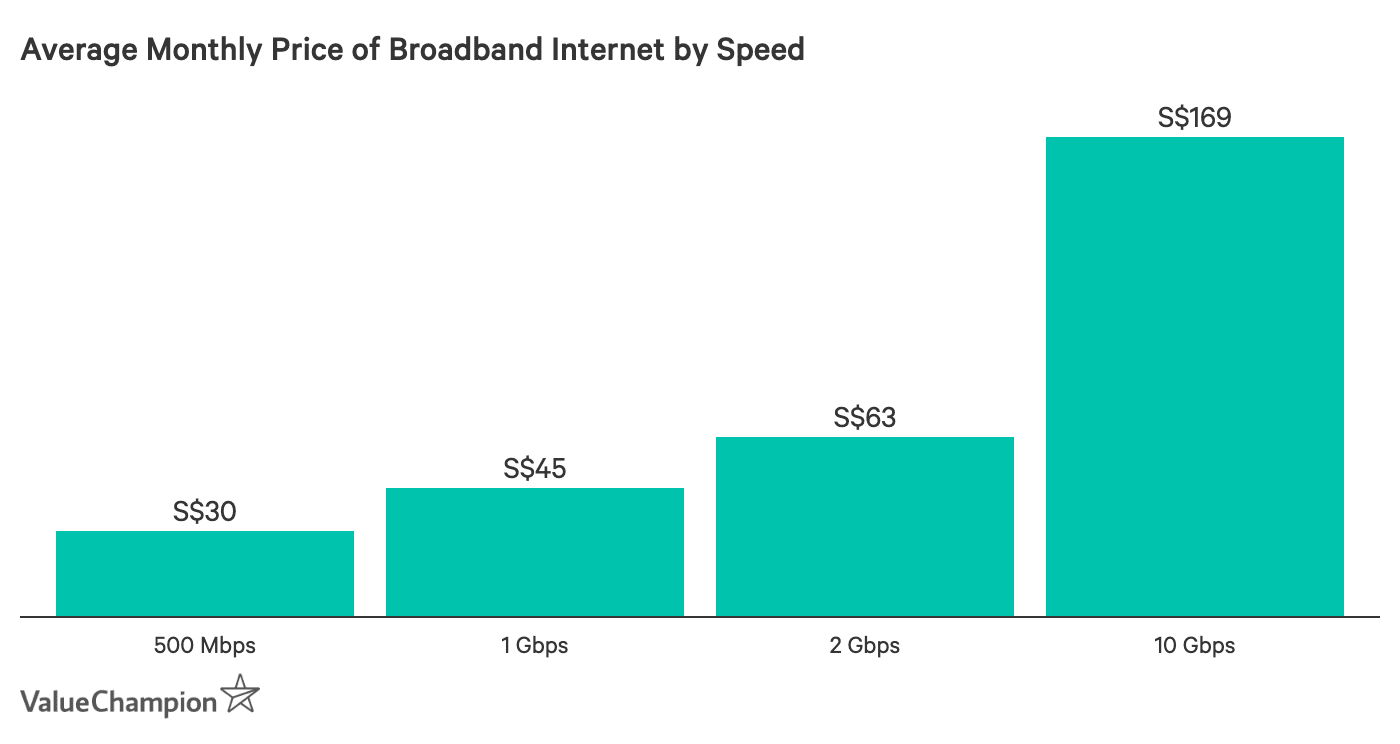 Average Monthly Price of Broadband Internet by Speed