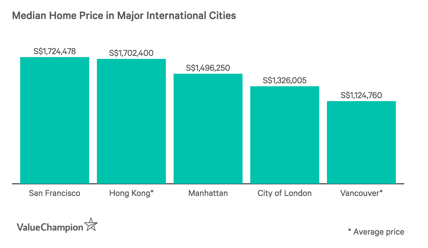 Median Home Price in Major International Cities