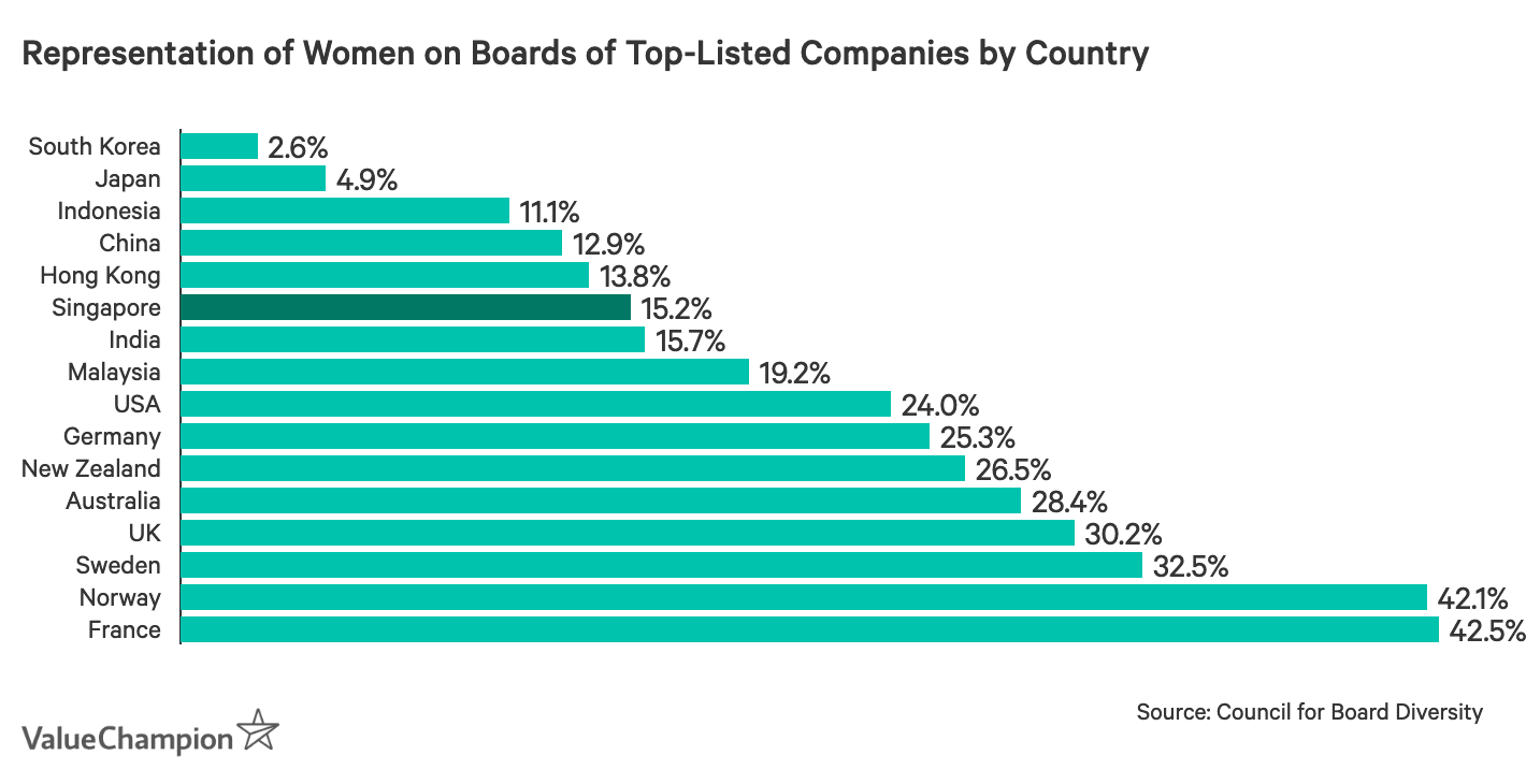 Representation of Women on Boards of Top-Listed Companies by Country