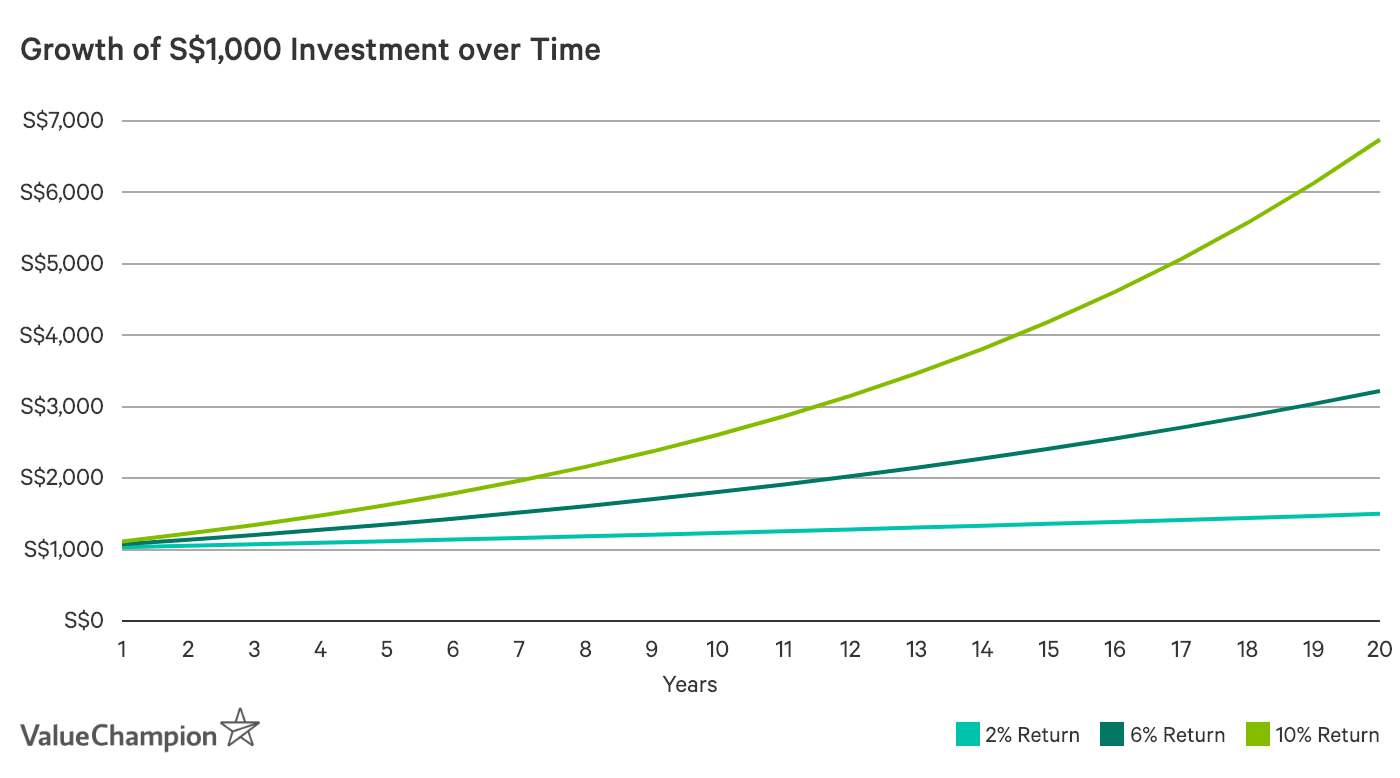 Growth of S$1,000 Investment over Time