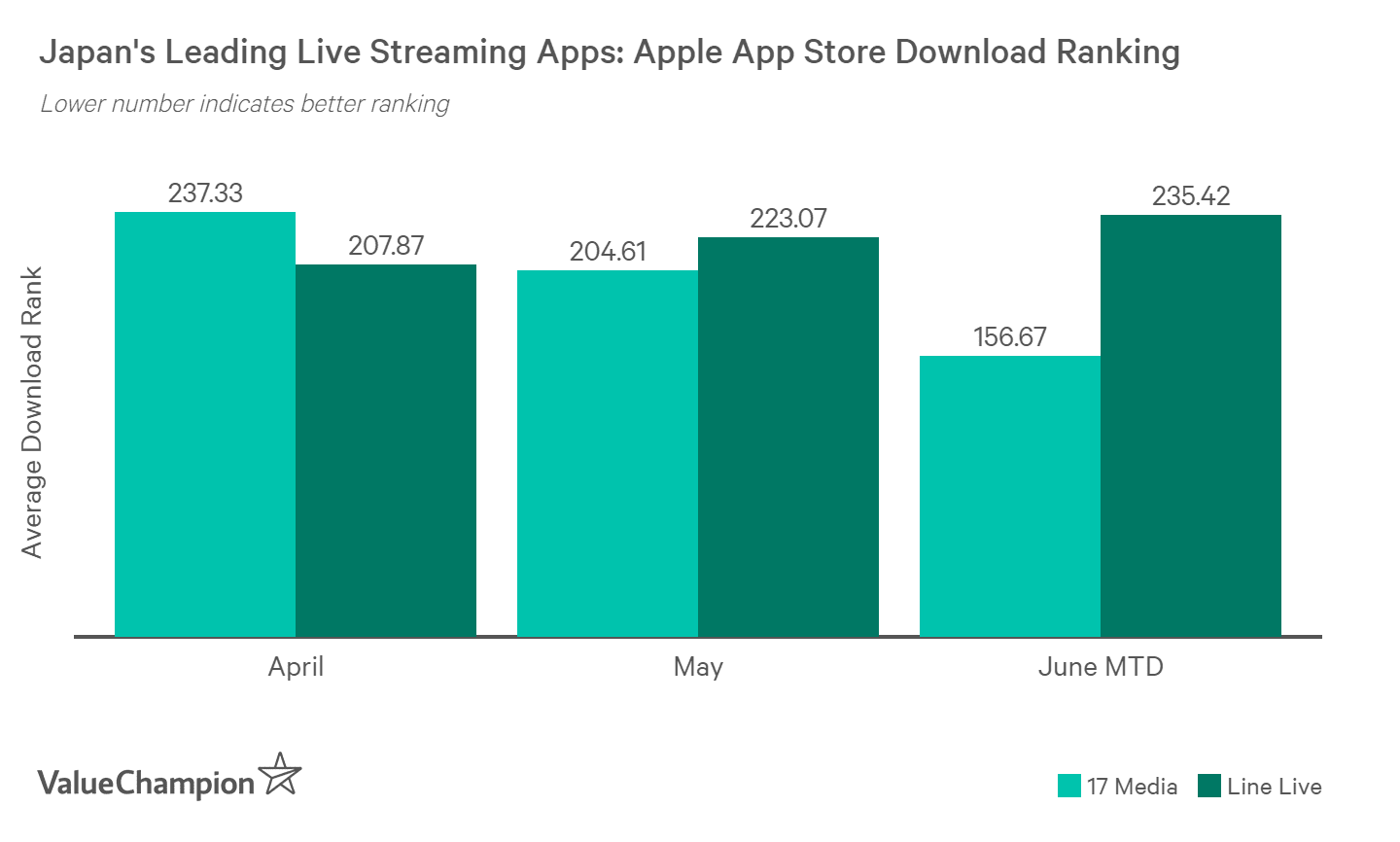 M17 and Line Live are competing for the top spot for live streaming apps in Japan