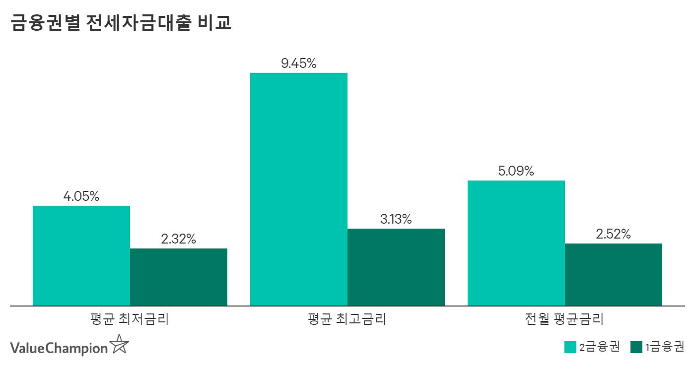 금융권별 전세자금대출 비교