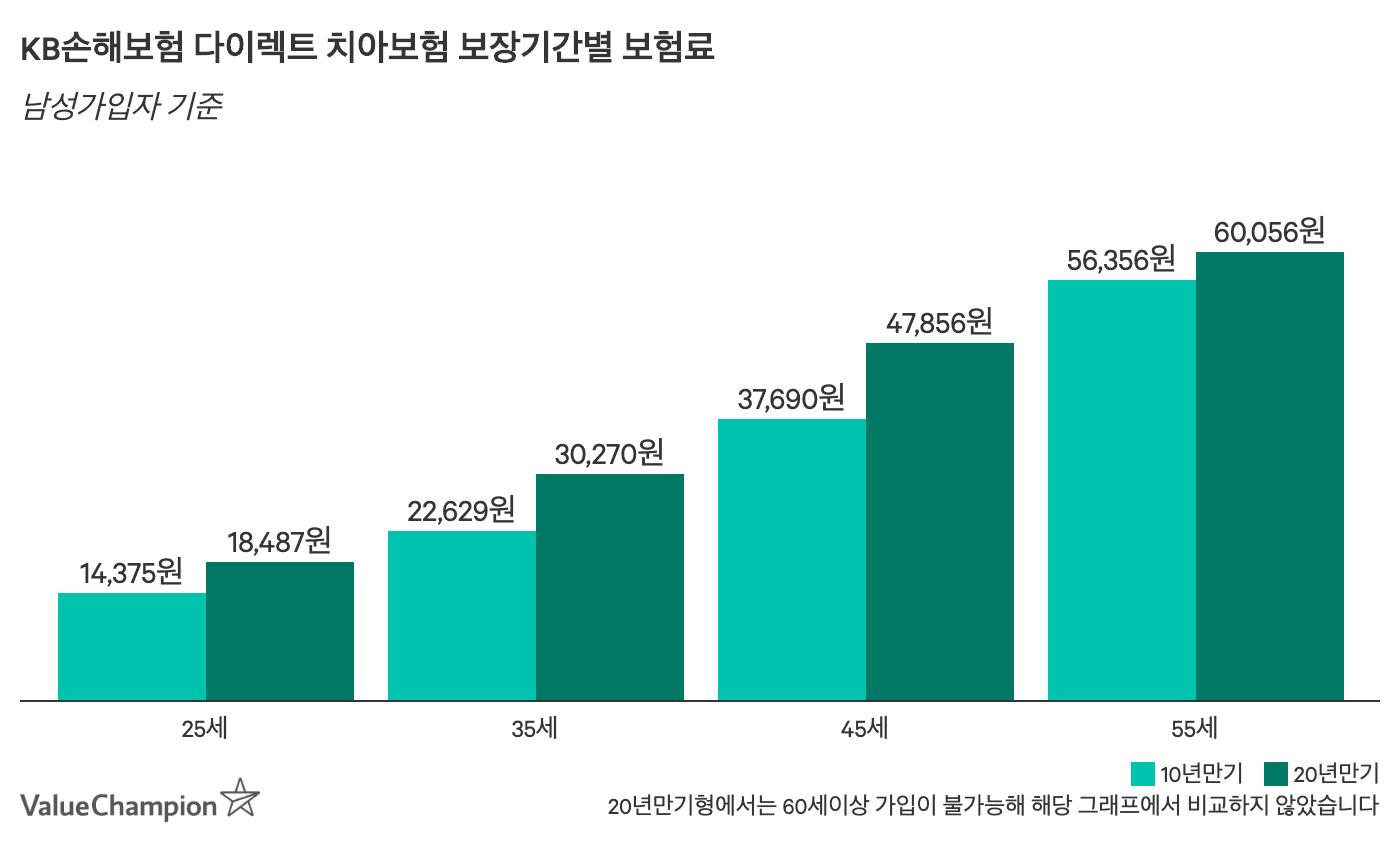 KB손보 다이렉트 치아보험 보장기간별 (10년+20년) 월 보험료 비교