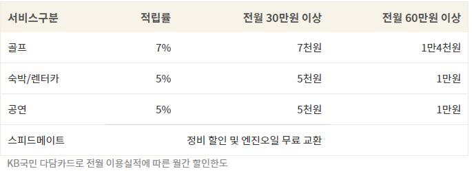 KB국민 다담카드 레저팩 상세정보