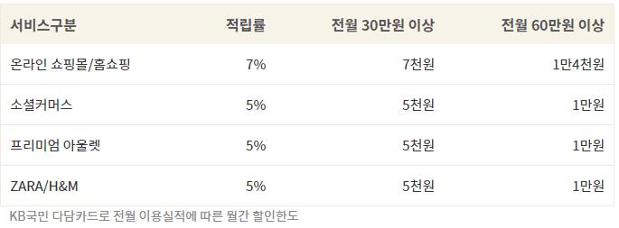 KB국민 다담카드 쇼핑팩 상세정보