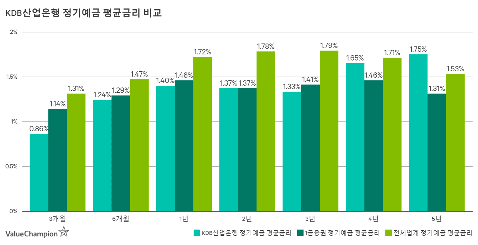 KDB산업은행 정기예금 평균금리 비교