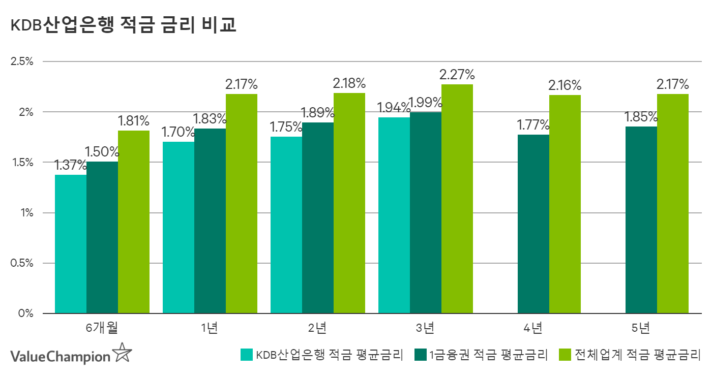 KDB산업은행 적금 평균금리 비교
