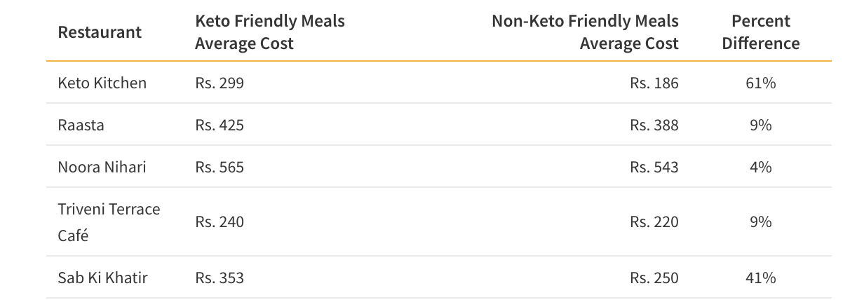 Table showing price differences between keto and non-keto meals