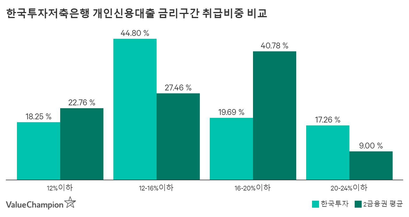 한국투자저축은행 금리구간 취급비중 비교