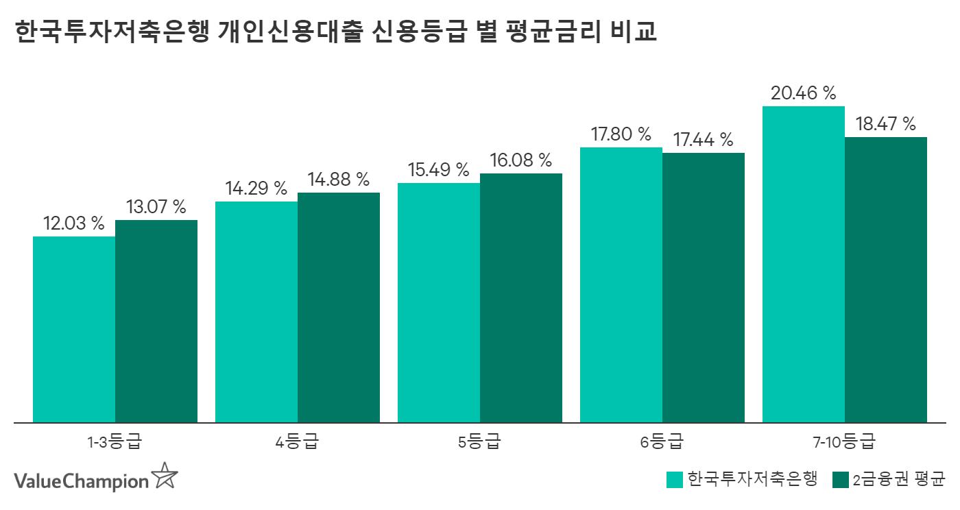 한국투자저축은행 개인신용대출 신용등급별 평균금리 비교