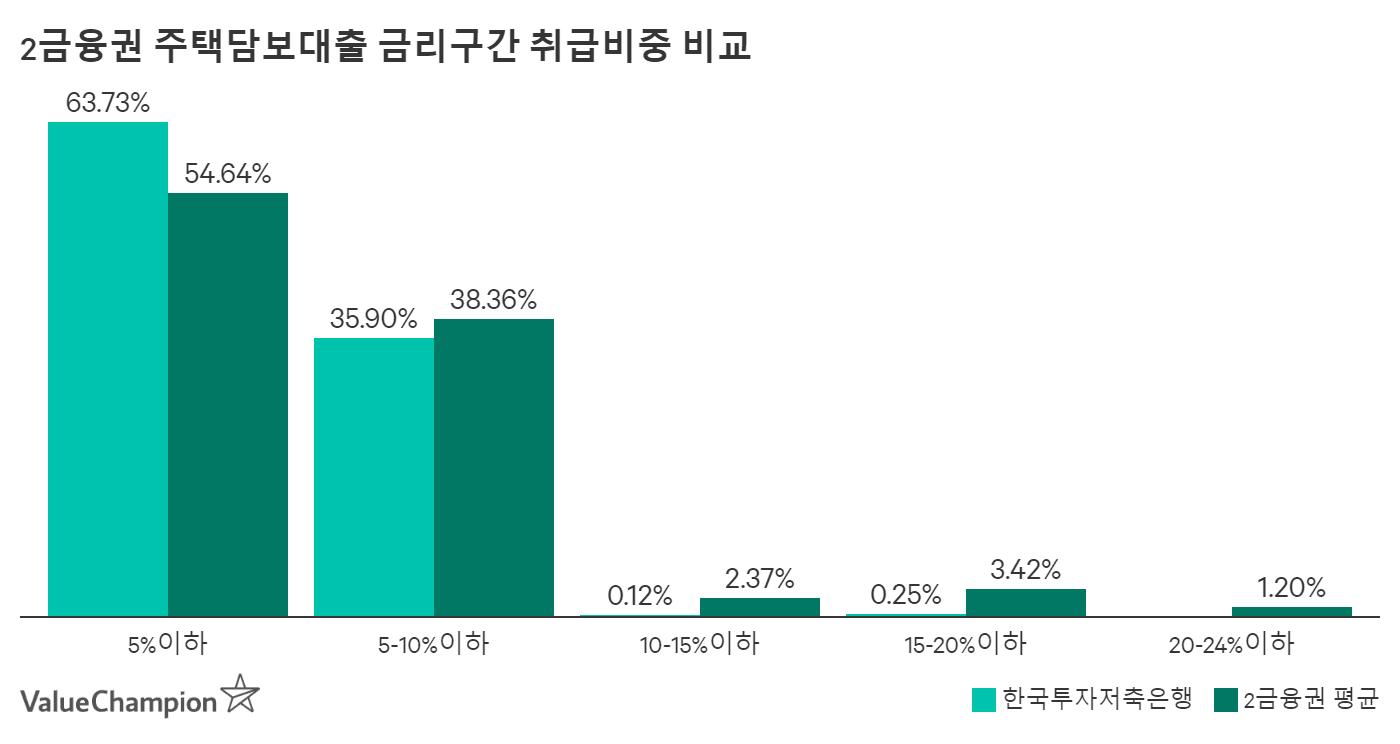 한국투자저축은행 부동산담보대출 금리구간 취급비중 비교