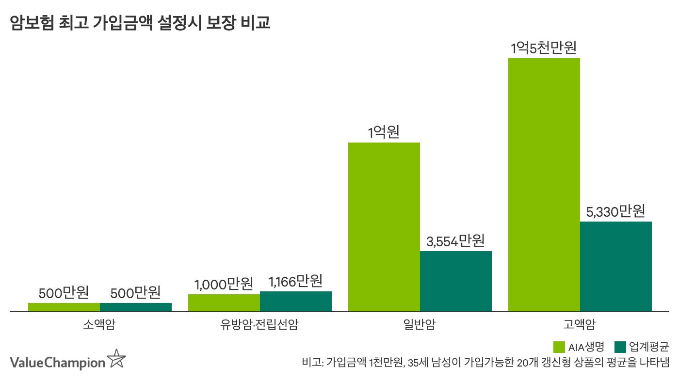 AIA인터넷암보험의 보험료경쟁력을 비교한 차트입니다