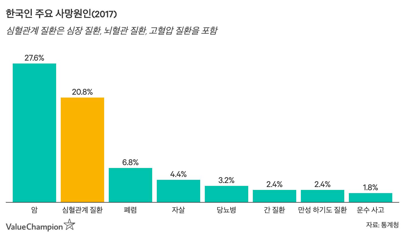 한국인 주요 사망원인을 나타낸 차트입니다