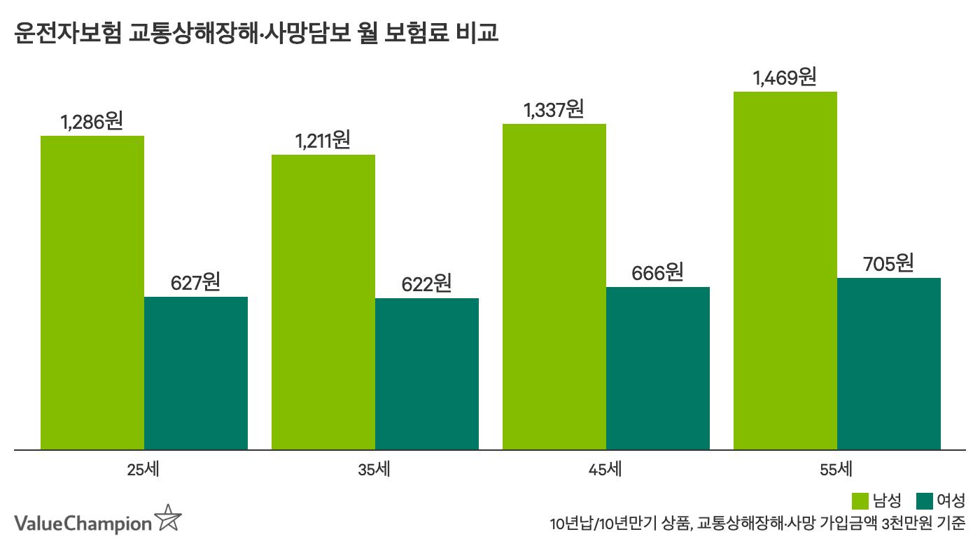 운전자보험 필수담보의 보험료를 나이와 성별에 따라 비교한 차트입니다