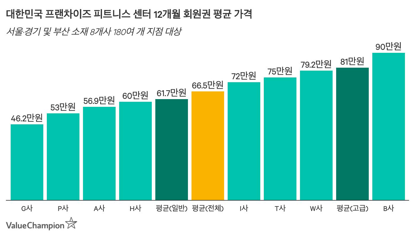 대한민국 평균 피트니스 회원권 가격을 나타낸 차트입니다