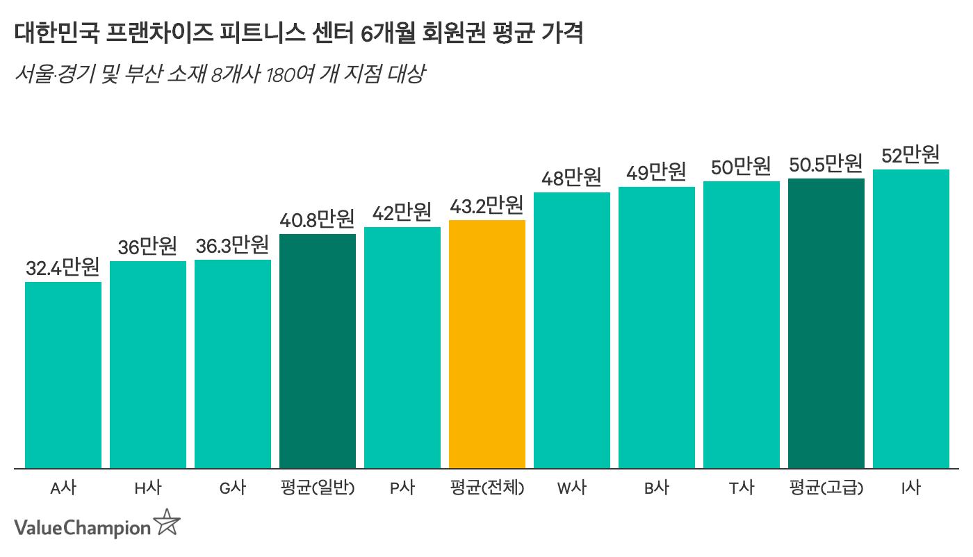 6개월 회원권 평균 가격