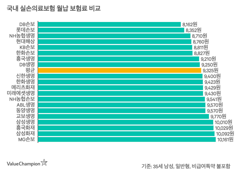 45세 남성 기준 국내 20개 보험사의 실손의료보험 견적을 비교한 그래프입니다