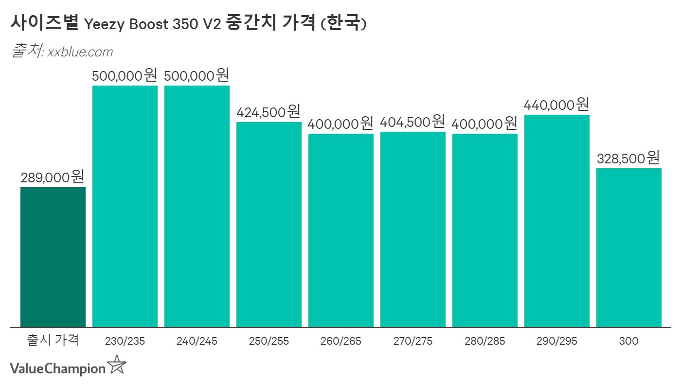 사이즈별 가격 (한국)