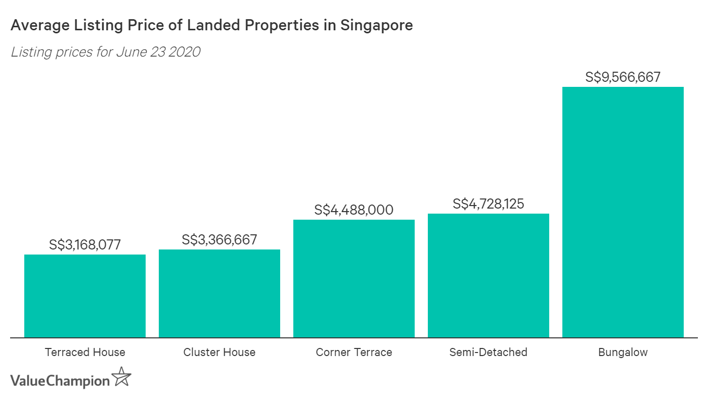 This table shows the average listing prices of landed properties based on the type of landed property as taken from recent real estate listings in June 23, 2020